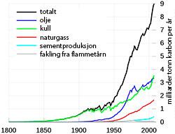 Utslipp av CO2 fra 1800 til 2007. (Foto: US Department of Energy)
