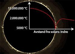 Slik varierer temperaturen fra solens kjerne og utover i koronaen.   (Foto: Pål Brekke)