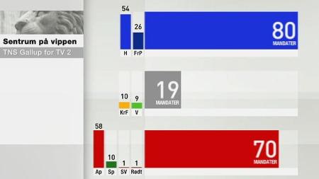 mandatgrafikk gallup juli 2012