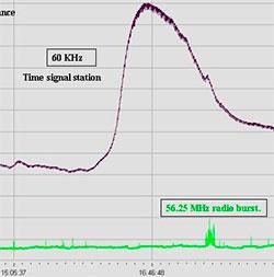 Instrumentene på Plarlyssenteret i Laukvik i Lofoten registrerte en plutselig og uvanlig langvarig forstyrrelse i ionosfæren. Den grønne kurven er radiostøy fra utbruddet. (Foto: Polarlyssenteret, Laukvik i Lofoten)