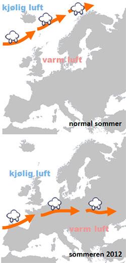 Sommeren 2012 har vært uvanlig. Pilene viser hvor polarfronten ligger, og hvordan jetstrømmen blåser.