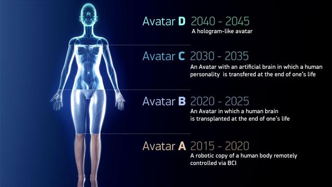 Her er firestegsplanen til evig liv i kunstig kropp. (Foto: 2045 Initiative)