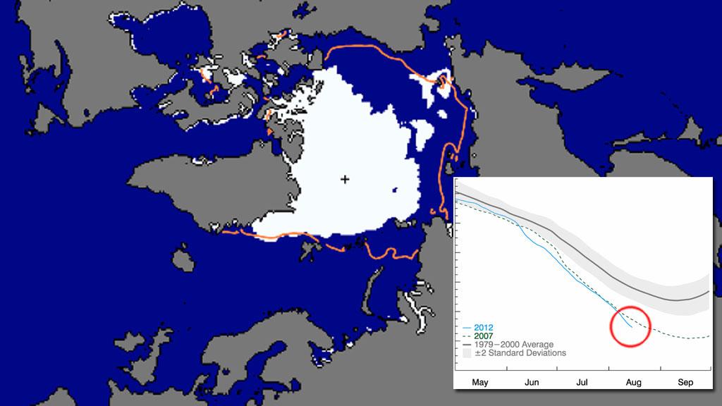 Nesten halve Polhavet er isfritt. Den rosa linjen viser normal utbredelse nå midt i august. Kurven viser utviklingen siden mai, skalaen er i millioner kvadratkilometer. Ringen viser hvor mye is det er midt i august. (Foto: NOAA)