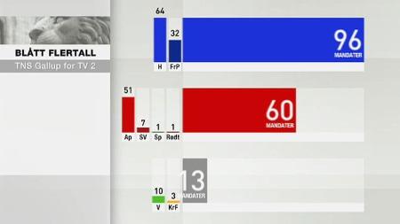 mandatfordedling september 2012   (Foto: TV 2)