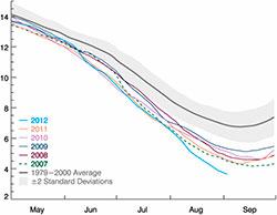 26. august var det for første gang mindre is enn da den forrige rekorden ble satt 18. september 2007. Siden er det satt ny minimumsrekord hver dag.  (Foto: NSIDC)