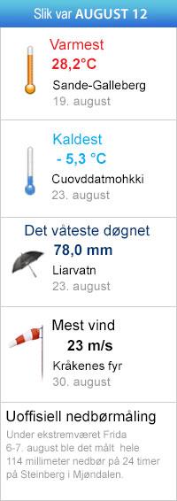 maanedsgrafikken_august12