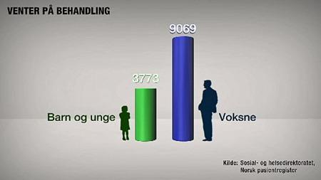 BRYTER TIDSFRISTER: Over 12.000 barn og voksne venter på psykiatrisk behandling i Norge. (Foto: Grafikk/TV 2)