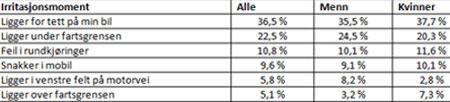 tabell-irritert