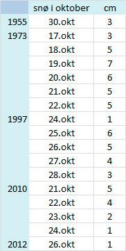 Siden 1950 har det lagt snø på bakken i Bergen i oktober i bare 17 dager. (Foto: met.no)
