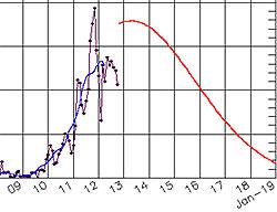 Prikkene viser antall solflekker siden 2009. Den blå kurven er gjennomsnitt. Nå ligger den langt under den røde kurven, som er det antalle flekker forskerne regnet med frem til 2019. (Foto: NASA)