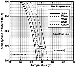 Et slikt Appleman-skjema brukte Hansen for å finne ut hvilke   høyde flyene måtte unngå for ikke å lage kondensstriper. Det bestemmes   av trykk, temperatur og relativ fuktighet . (Foto: NASA)