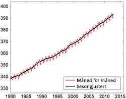 karbondioksid i atmosfæren
