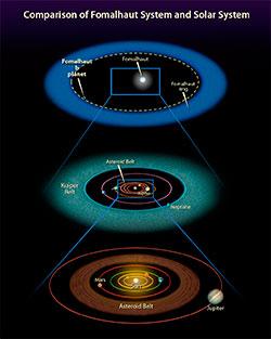 SOLSYSTEMER: Bilder sammenligner Formalhaut og vårt eget solsystem. De to nederste er forskjellige utsnitt av vårt solsystem. (Foto: NASA, ESA, and A. Feild (STScI))