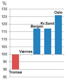 Bare Værnes fikk normalt mye nedbør i 2012. (Foto: StormGeo)