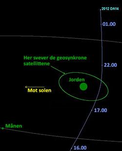 Asteroiden 2012 DA14 passerer godt innenfor banen til de geostasjonære satellittene. (Foto: NASA/NEO )