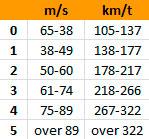 På Fujita-skalaen (EF) klassifiseres tornadoene etter vindstyrken målt i løpet av 3 sekunder.