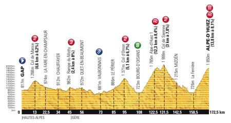 18. etappe av Tour de France 2013.