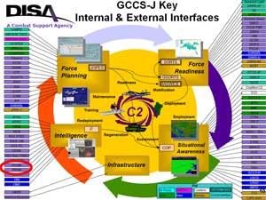 Google og NSA-programmet PRISM (merket med rød ring) inngår   som såkalte eksterne etterretningsgrensesnitt for amerikanske militære   myndigheter.