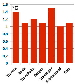 Så mye over normalen endte måndestemperaturen for august. (Foto: StormGeo)