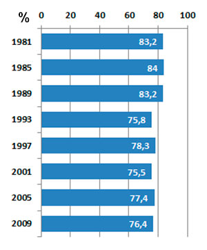 Valgdeltakelsen ved Stortingsvalgene i Norge siden 1981. (Foto: SSB)