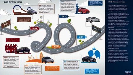 Ford-Mondeo-20-år