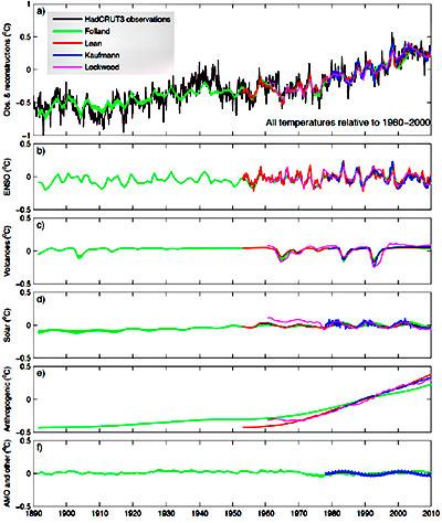 Kurven øverst viser hvordan ulike modeller gjenskaper temperaturutviklingen. I kurvene under er de ulike delene i modellene vist hver for seg. Værfenomenet El Niño og La Niña i Stillehavet først, så utslipp av røyk fra vulkaner, variasjon i solaktiviteten, menneskeskapte utslipp av klimagasser, og til slutt værfenomenet AMO i Atlanteren. (Foto: FNs klimapanel)