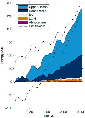 Det meste av varmen på kloden er gått med til å varme opp havet. Andelen har økt kraftig siden 1970. (Foto: FNs klimapanel)