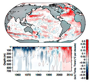 Kartet øverst viser oppvarmingen i de øverste 700 meterne fra 1971 til 2010. Nedenfor endringen i avvikene fra normal temperatur per år fra overflaten og ned til 700 meter. (Foto: FNs klimapanel)