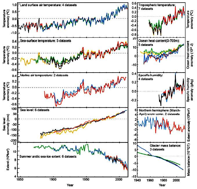 Det er flere utviklingstrekk som viser at det skjer en global oppvarming.  (Foto: FNs klimapanel)