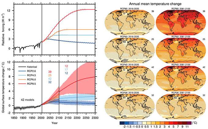 Figurene viser temperaturøkningen for de tre utslippscenariene, og hvor på kloden det vil bli varmest. (Foto: FNs klimapanel)