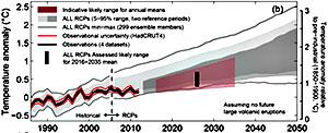 Den globale temperaturen vil sannsynligvis ligge innenfor det rosa området i peroden 2016-2035. (Foto: FNs klimapanel)