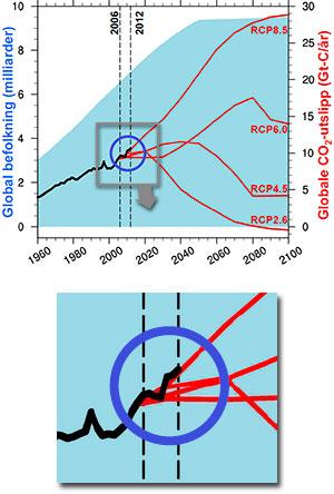 Den forrige klimarapporten, fra 2007, innholdt kurver som viste hvordan CO2 utslippene ville påvirke temperaturen årene etter. Skal vi klare å hindre den globale temperaturen i å stige over 2 grader må utslippene følge kurven RCP 2.6. I årene fra 2006 til 2012 har vi fulgt den mest pessimistiske kurven, RCP8.5. (Foto: Helge Drange / BCCR)