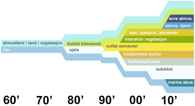 Slik har klimamodellene utviklet seg fra 1960'tallet og frem til i dag. (Foto: BCCR)