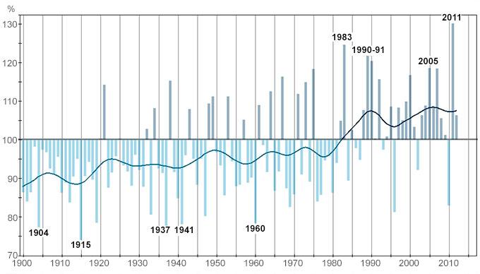 Slik har nedbøren utviklet seg i hele Norge, i prosent av normalen   (1961-1990). Spesielt tørre og våte år er markert. (Foto: met.no)
