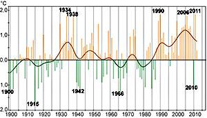 Avvik fra normaltemperatur (1961-1990) i Norge siden 1900. Den   tykke kurven viser trenden i temperaturen. Spesielt varme og kalde år   er markert. (Foto: met.no)