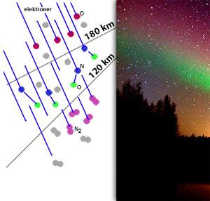Nordlyset spiller opp når ladde partikler fra solen treffer oksygen og nitrogen i atmosfæren. (Foto: storm.no)