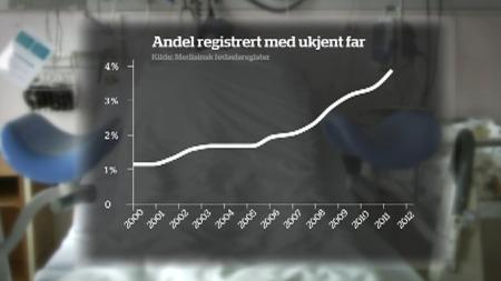 Andelen registrerte fødsler med ukjent far har økt dramatisk   de siste årene. (Foto: Geir Wikse / TV 2)