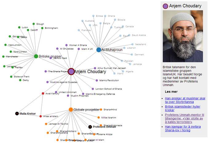 ISLAMISTNETTVERKET: Engelske Anjem Choudary er sentral i et nettverk av europeiske radikale islamister. (Foto: TV 2)