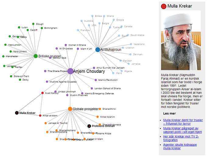 ISLAMISTNETTVERKET: Mulla Krekar bor i Norge og er sentral i   et nettverk av europeiske radikale islamister. (Foto: TV 2)