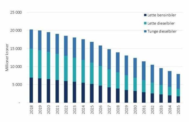 INNTEKTENE STUPER: Vista Analyse ser for seg en halvering av veibruksavgiftene innen 2030. Skjermdump: Vista Analyse