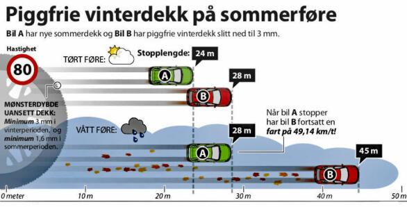 Denne illustrasjonen gir et bilde på forskjellene i bremselengde mellom sommer- og vinterdekk .