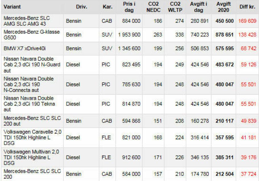 Dette er de 10 bilmodellene som får størst avgiftsøkning fra nyttår. Tabell fra BilNytt.no.