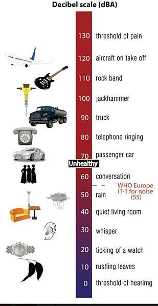 WHOS støy-skala. Alt over 55 desibel regnes som støy.