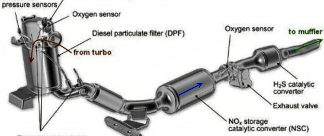 Eksosanlegg på nyere biler er avanserte og dyre. Det var enklere før med bare ett rør og to lyddempere ...